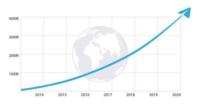 Telegram 400 million