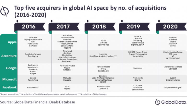 Apple the top acquirer of AI companies while other US tech giants also  among the forerunners, says GlobalData - GlobalData