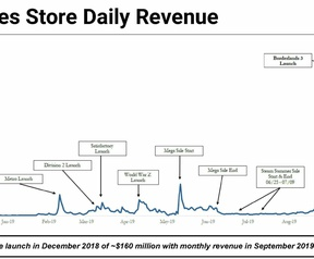 Revenue of Epic Game Store upon release of exclusives