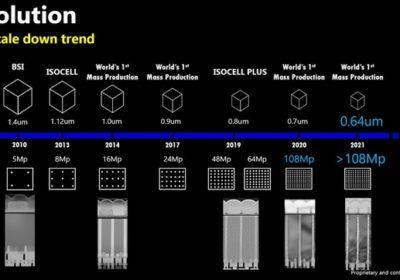 Samsung: 576Mp sensor in 2025. Source: Image Sensors World